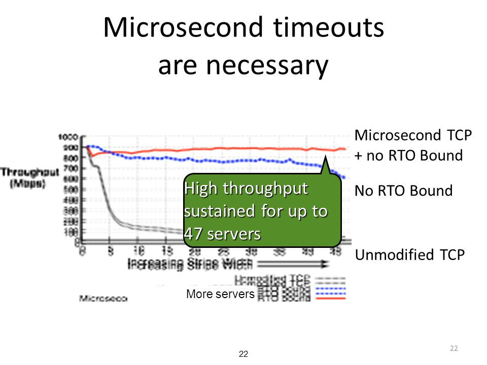 Microsecond timeouts are necessary 22 Microsecond TCP + no RTO Bound Unmodified TCP No RTO Bound High throughput sustained for up to 47 servers More s