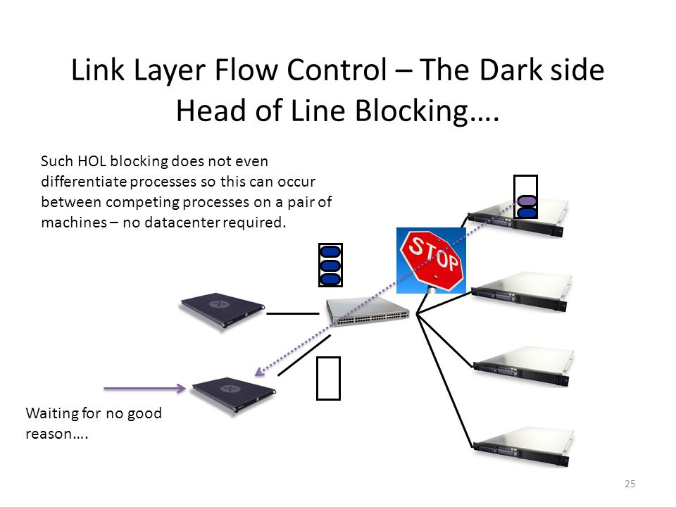 Link Layer Flow Control – The Dark side Head of Line Blocking…. Waiting for no good reason…. Such HOL blocking does not even differentiate processes s