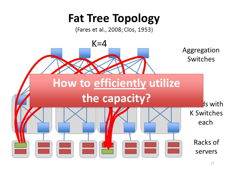 K=4 Aggregation Switches K Pods with K Switches each Racks of servers Fat Tree Topology (Fares et al., 2008; Clos, 1953) How to efficiently utilize th