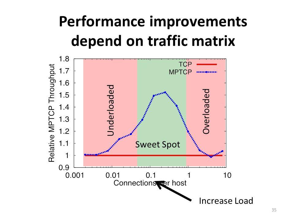 Performance improvements depend on traffic matrix Overloaded Underloaded Sweet Spot Increase Load 35
