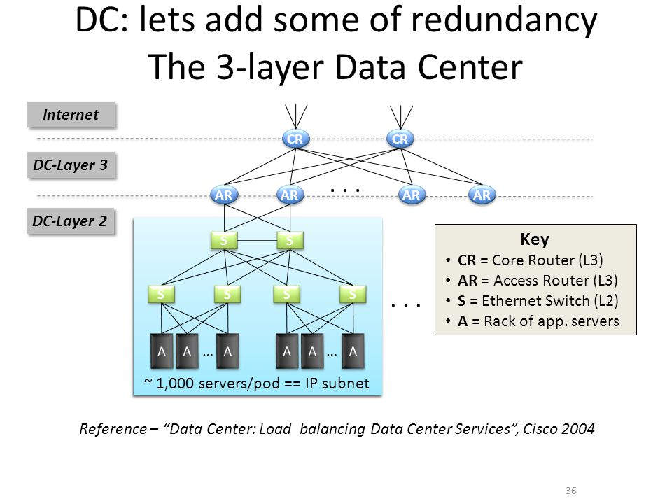 """DC: lets add some of redundancy The 3-layer Data Center Reference – """"Data Center: Load balancing Data Center Services"""", Cisco 2004 CR AR... S S S S DC"""