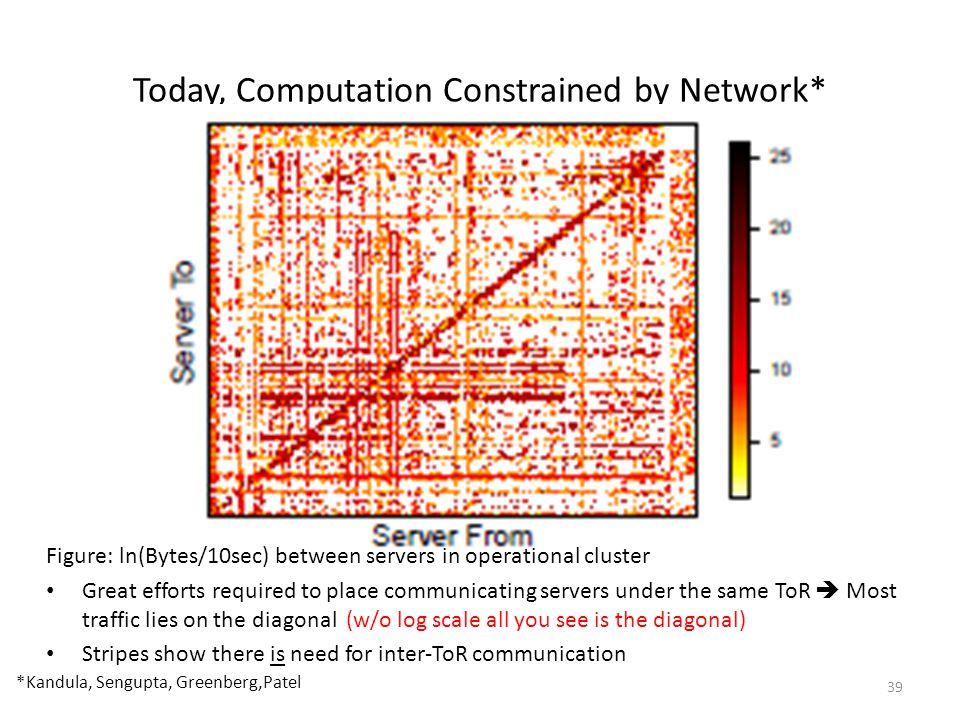 Today, Computation Constrained by Network* *Kandula, Sengupta, Greenberg,Patel Figure: ln(Bytes/10sec) between servers in operational cluster Great ef
