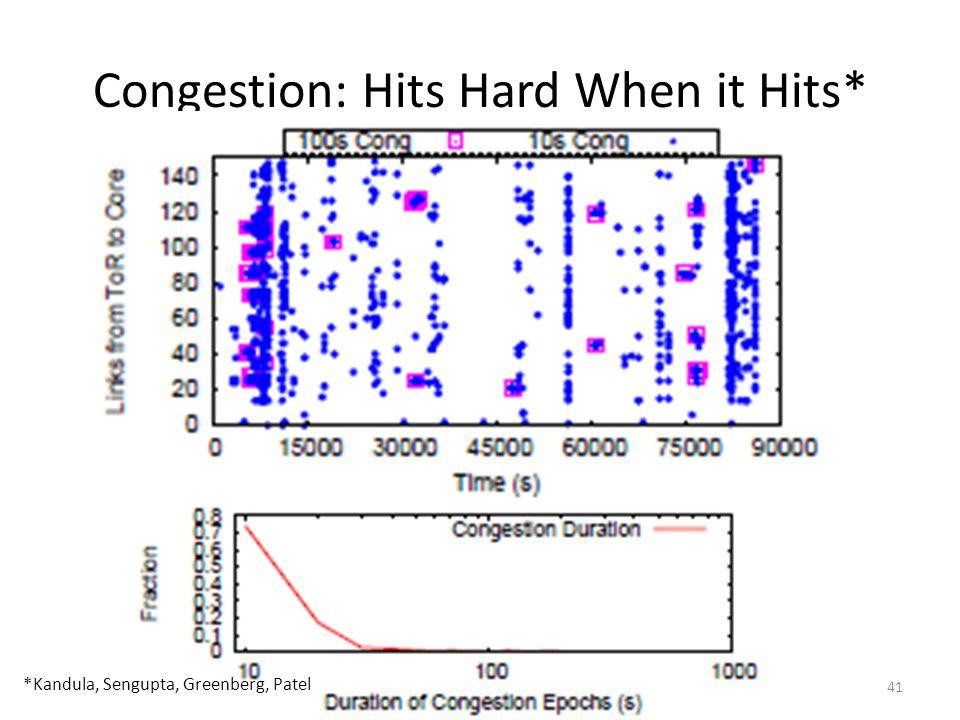 Congestion: Hits Hard When it Hits* *Kandula, Sengupta, Greenberg, Patel 41