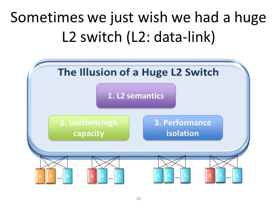 48 Sometimes we just wish we had a huge L2 switch (L2: data-link) 1. L2 semantics 2. Uniform high capacity 3. Performance isolation A A A A A A … A A