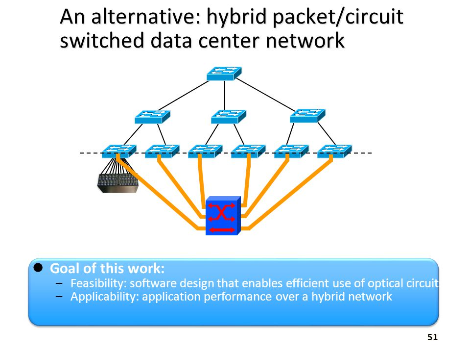 An alternative: hybrid packet/circuit switched data center network 51 Goal of this work: –Feasibility: software design that enables efficient use of o