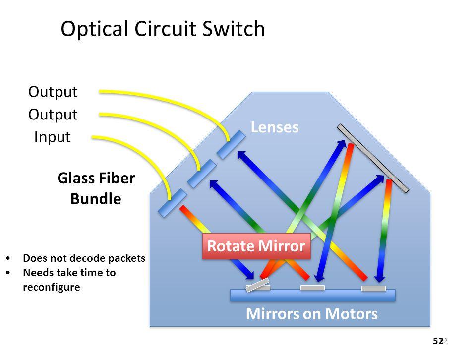 Optical Circuit Switch 2010-09-02 SIGCOMMNathan Farrington52 Lenses Fixed Mirror Mirrors on Motors Glass Fiber Bundle Input 1 Output 2 Output 1 Rotate