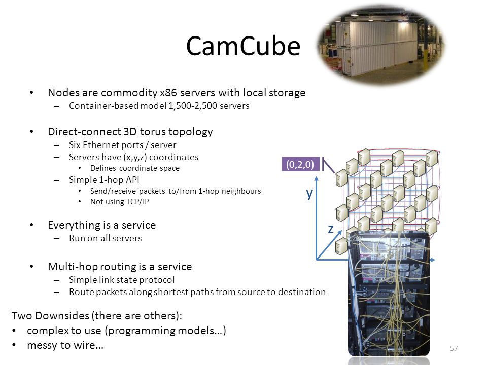 CamCube Nodes are commodity x86 servers with local storage – Container-based model 1,500-2,500 servers Direct-connect 3D torus topology – Six Ethernet