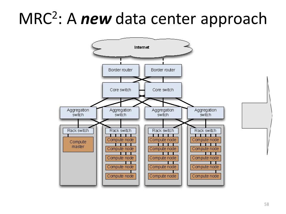 MRC 2 : A new data center approach 58