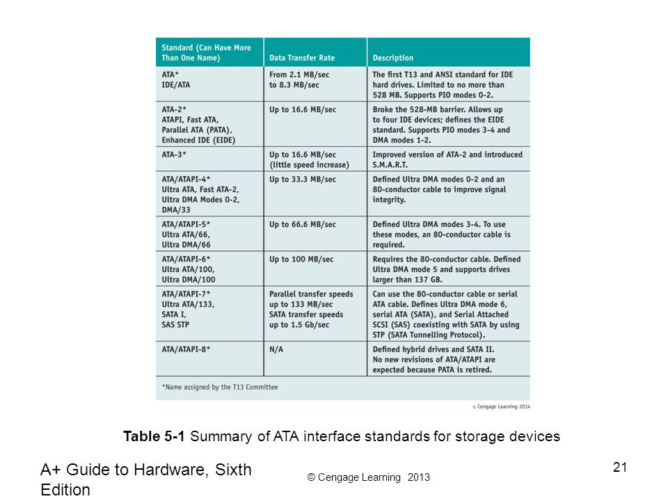 © Cengage Learning 2013 A+ Guide to Hardware, Sixth Edition 21 Table 5-1 Summary of ATA interface standards for storage devices