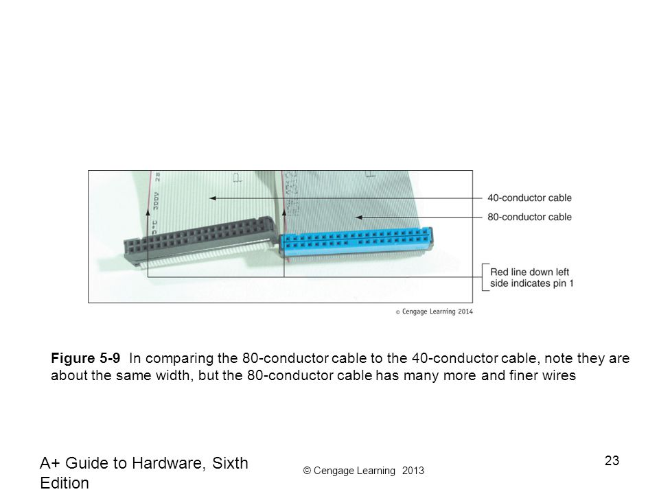 © Cengage Learning 2013 A+ Guide to Hardware, Sixth Edition 23 Figure 5-9 In comparing the 80-conductor cable to the 40-conductor cable, note they are about the same width, but the 80-conductor cable has many more and finer wires