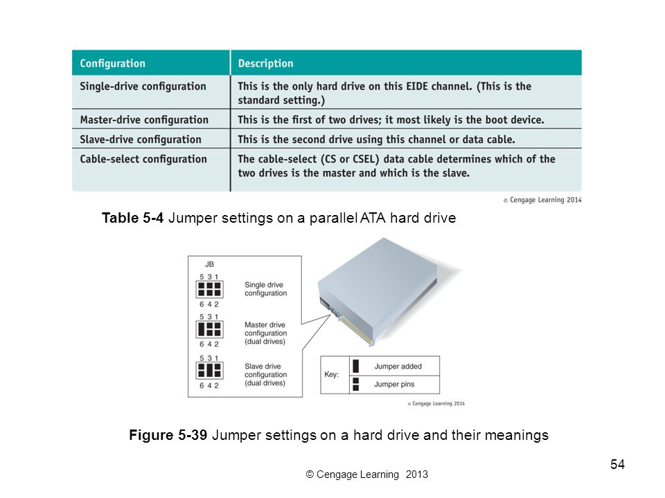 © Cengage Learning 2013 54 Table 5-4 Jumper settings on a parallel ATA hard drive Figure 5-39 Jumper settings on a hard drive and their meanings
