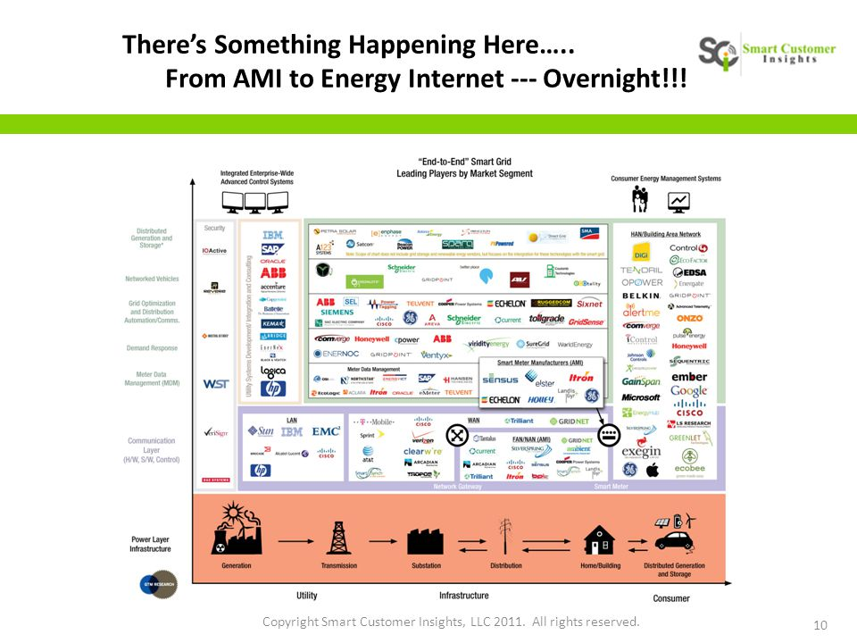 10 Copyright Smart Customer Insights, LLC 2011. All rights reserved. There's Something Happening Here….. From AMI to Energy Internet --- Overnight!!!
