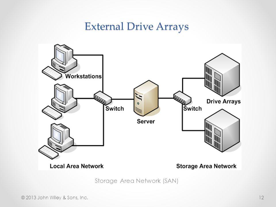 External Drive Arrays Storage Area Network (SAN) © 2013 John Wiley & Sons, Inc.12