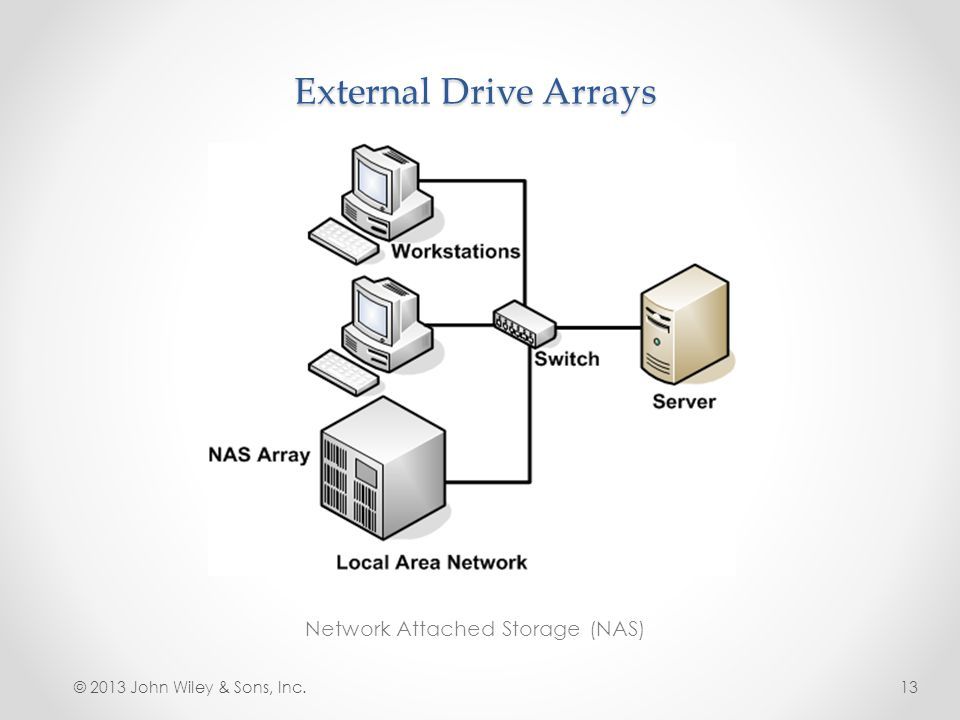 External Drive Arrays Network Attached Storage (NAS) © 2013 John Wiley & Sons, Inc.13