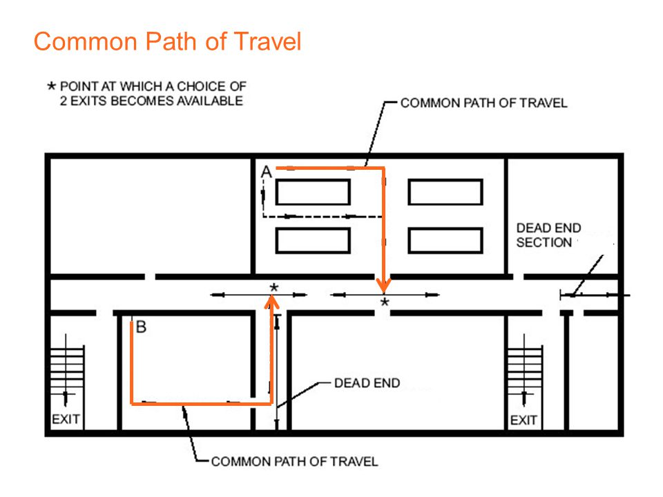 39 | Decoded 3 – Egress and Life Safety Common Path of Travel