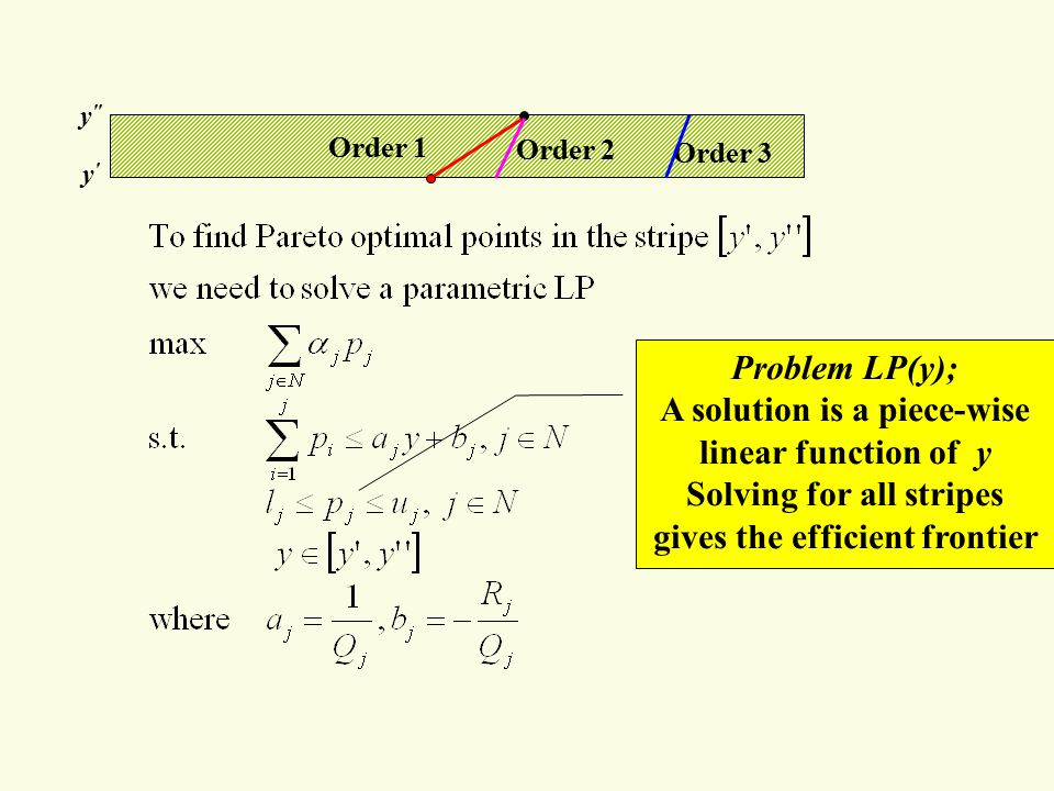 y y y Order 1 Order 2 Order 3 Problem LP(y); A solution is a piece-wise linear function of y Solving for all stripes gives the efficient frontier