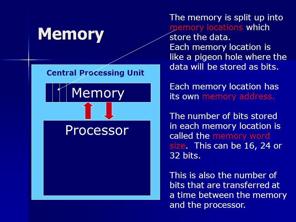 Memory The memory is split up into memory locations which store the data.