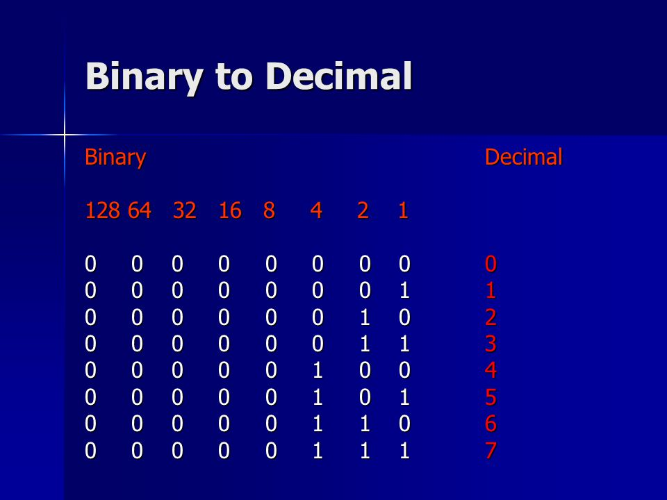 Binary to Decimal BinaryDecimal 128 64 32 16 8 4 2 1 0 0 0 0 0 0 0 00 0 0 0 0 0 0 0 11 0 0 0 0 0 0 1 02 0 0 0 0 0 0 1 13 0 0 0 0 0 1 0 04 0 0 0 0 0 1 0 15 0 0 0 0 0 1 1 06 0 0 0 0 0 1 1 17
