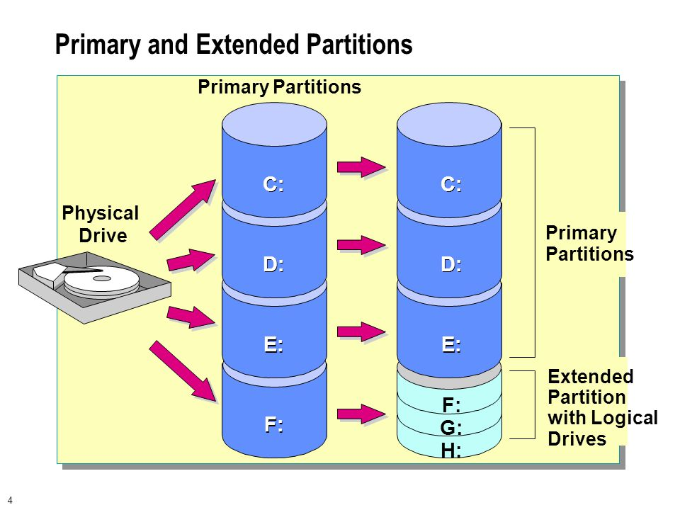 4 Primary and Extended Partitions Primary Partitions F: E: D: C: F: G: H: E: D: C: Physical Drive Extended Partition with Logical Drives Primary Parti