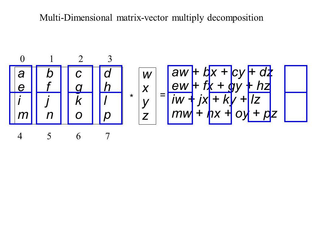 abcdefghijklmnopabcdefghijklmnop * = aw + bx + cy + dz ew + fx + gy + hz iw + jx + ky + lz mw + nx + oy + pz wxyzwxyz 01230123 45674567 Multi-Dimensional matrix-vector multiply decomposition