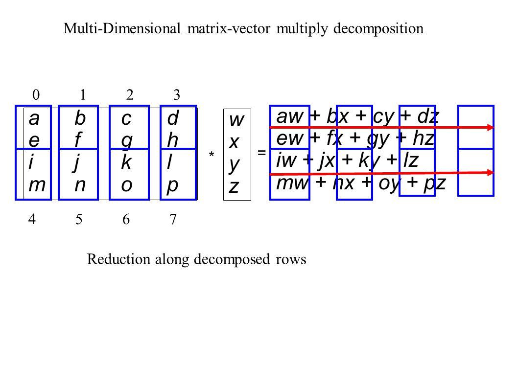 abcdefghijklmnopabcdefghijklmnop * = aw + bx + cy + dz ew + fx + gy + hz iw + jx + ky + lz mw + nx + oy + pz wxyzwxyz 01230123 45674567 Multi-Dimensional matrix-vector multiply decomposition Reduction along decomposed rows