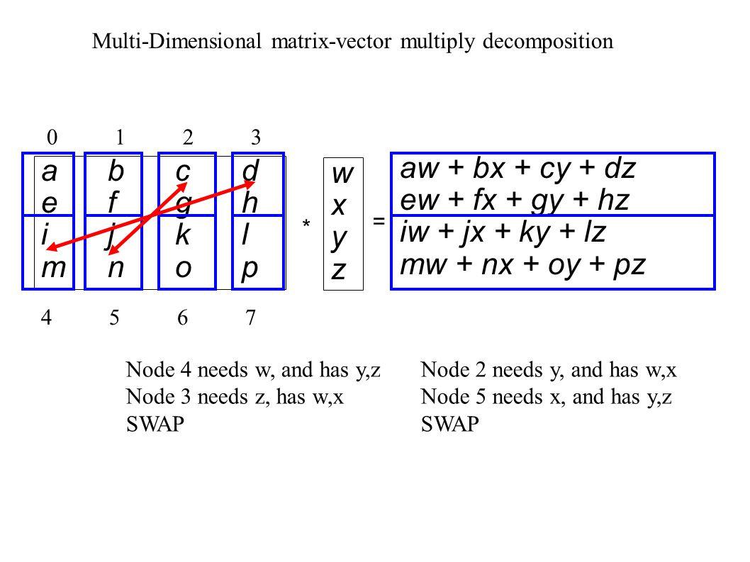 abcdefghijklmnopabcdefghijklmnop * = aw + bx + cy + dz ew + fx + gy + hz iw + jx + ky + lz mw + nx + oy + pz wxyzwxyz 01230123 45674567 Multi-Dimensional matrix-vector multiply decomposition Node 4 needs w, and has y,z Node 3 needs z, has w,x SWAP Node 2 needs y, and has w,x Node 5 needs x, and has y,z SWAP