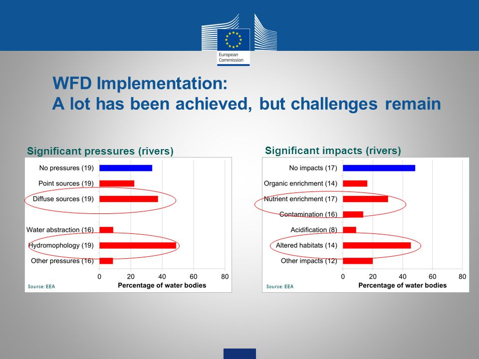 WFD Implementation: A lot has been achieved, but challenges remain Significant pressures (rivers) Significant impacts (rivers) Source: EEA