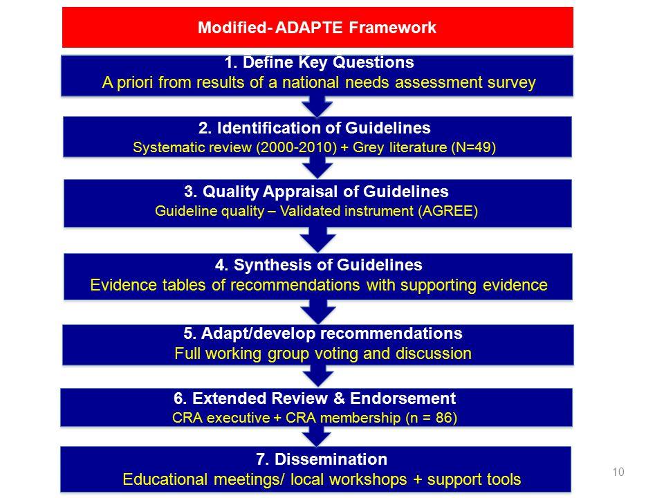 10 Modified- ADAPTE Framework 2.