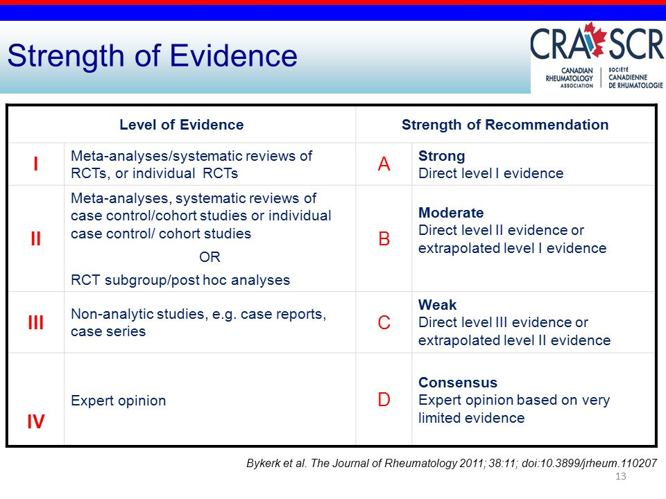 13 Level of EvidenceStrength of Recommendation I Meta-analyses/systematic reviews of RCTs, or individual RCTs A Strong Direct level I evidence II Meta