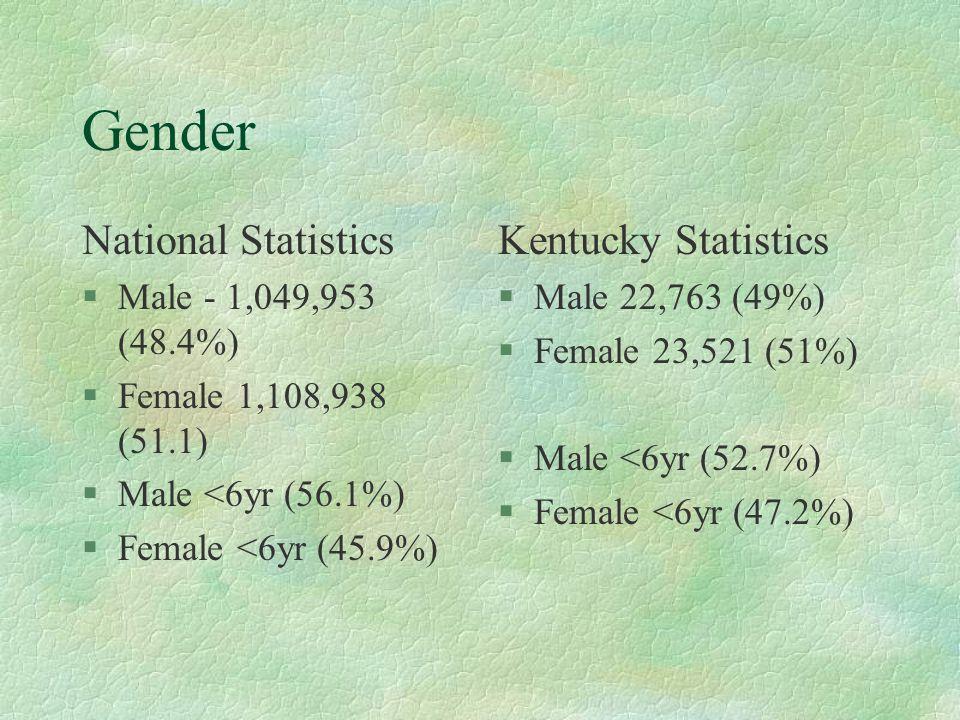 Gender National Statistics §Male - 1,049,953 (48.4%) §Female 1,108,938 (51.1) §Male <6yr (56.1%) §Female <6yr (45.9%) Kentucky Statistics §Male 22,763 (49%) §Female 23,521 (51%) §Male <6yr (52.7%) §Female <6yr (47.2%)