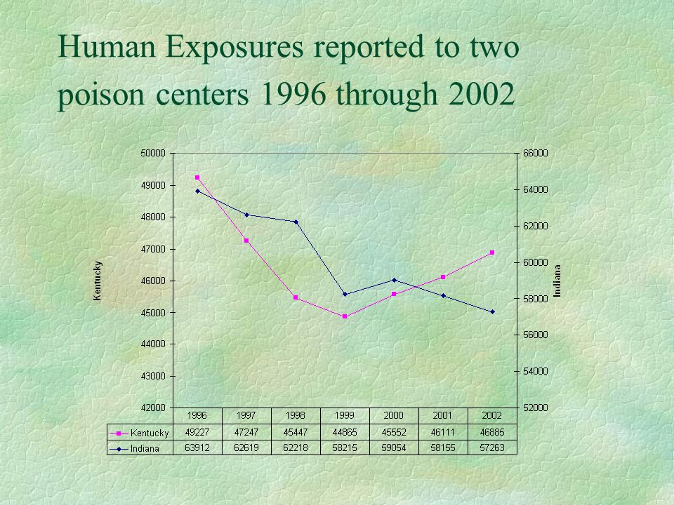 Human Exposures reported to two poison centers 1996 through 2002