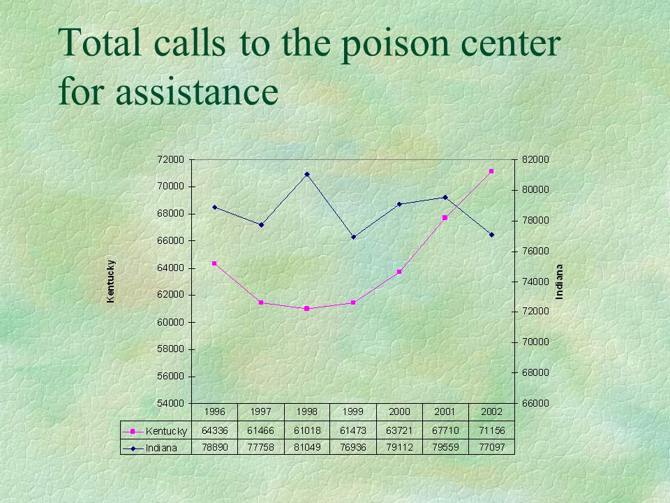 Total calls to the poison center for assistance