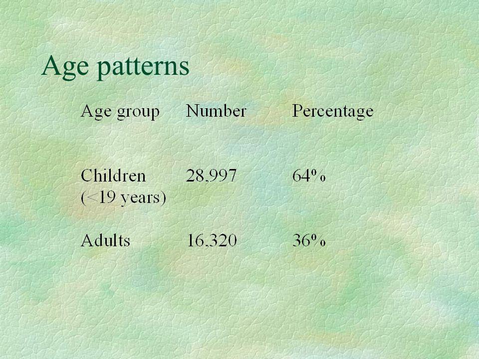 Age patterns