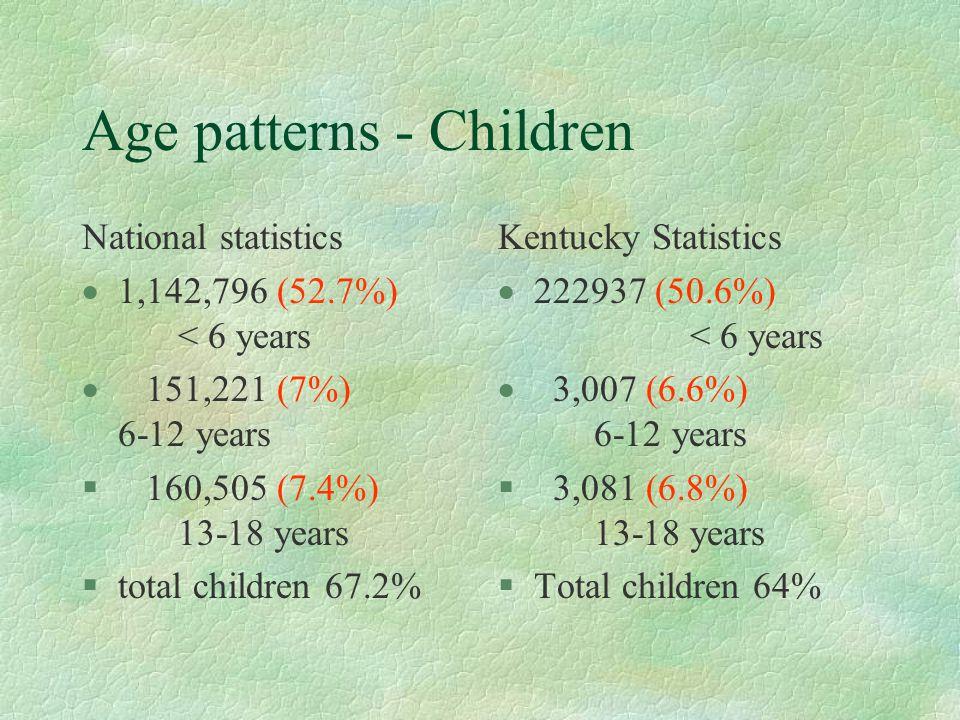 Age patterns - Children National statistics  1,142,796 (52.7%) < 6 years  151,221 (7%) 6-12 years § 160,505 (7.4%) 13-18 years §total children 67.2% Kentucky Statistics  222937 (50.6%) < 6 years  3,007 (6.6%) 6-12 years § 3,081 (6.8%) 13-18 years §Total children 64%