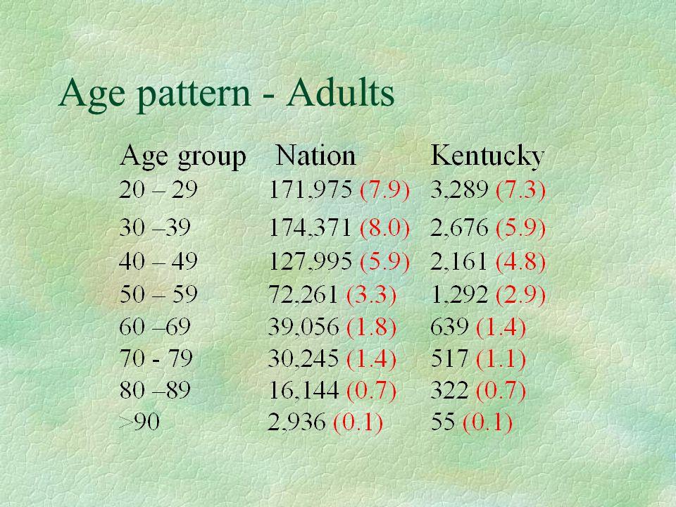 Age pattern - Adults