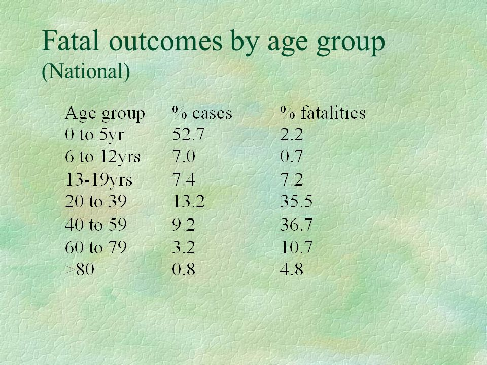 Fatal outcomes by age group (National)