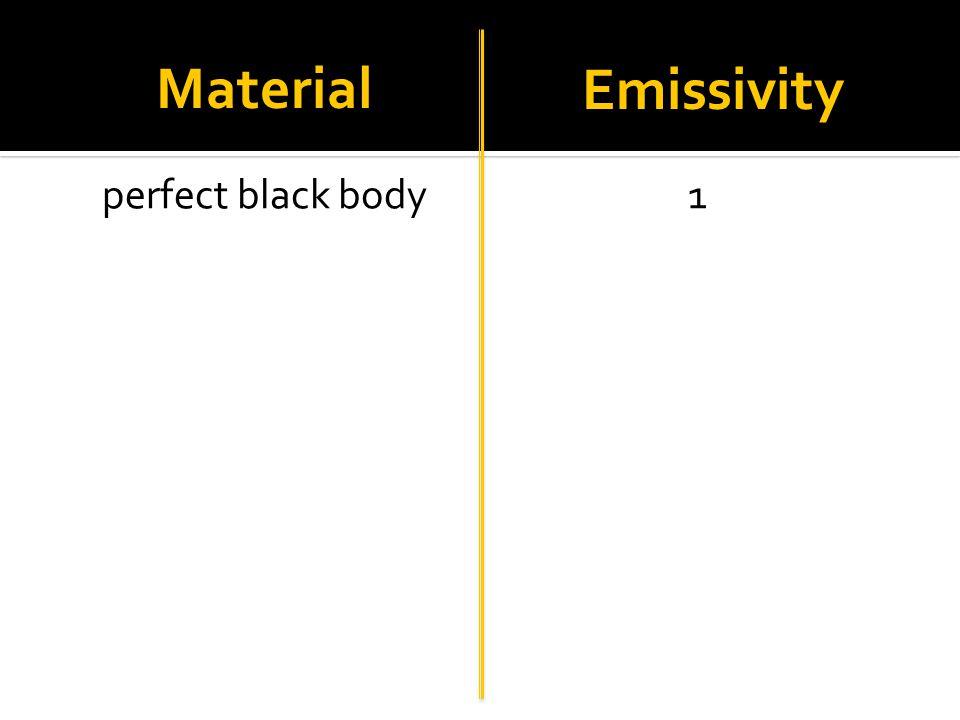 Material Emissivity
