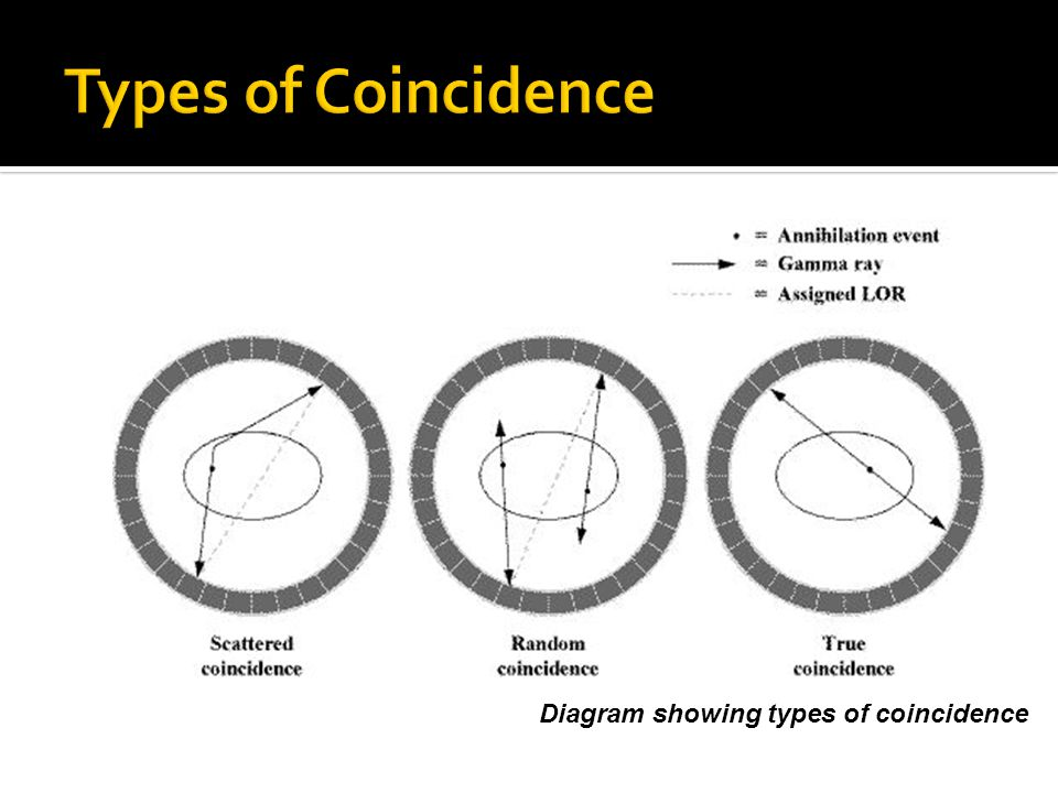  Electronic collimation.  Positional information gained from Coincidence events.