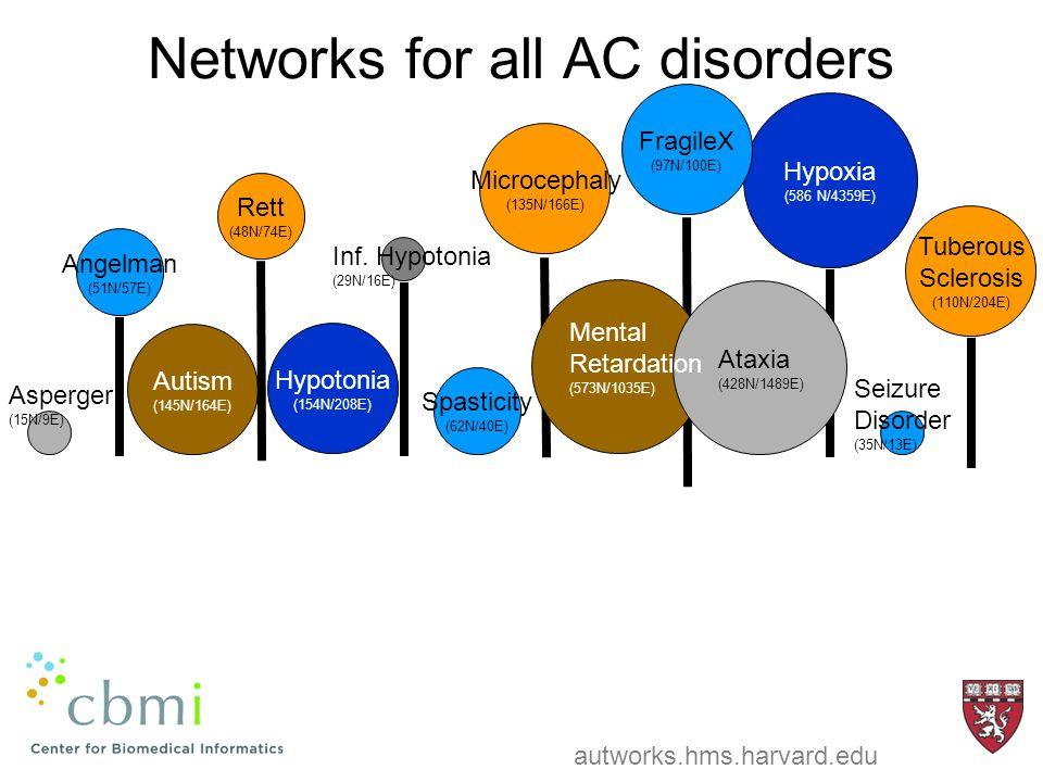 Networks for all AC disorders Hypoxia (586 N/4359E) FragileX (97N/100E) Tuberous Sclerosis (110N/204E) Hypotonia (154N/208E) Autism (145N/164E) Microcephaly (135N/166E) Rett (48N/74E) Angelman (51N/57E) Spasticity (62N/40E) Mental Retardation (573N/1035E) Ataxia (428N/1489E) Seizure Disorder (35N/13E) Inf.