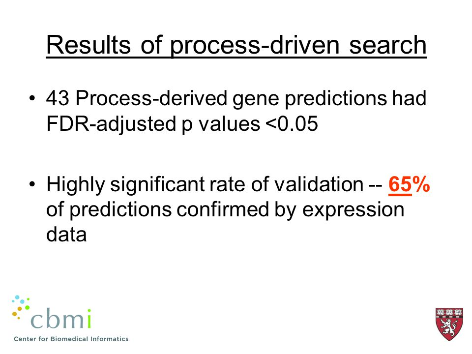 Results of process-driven search 43 Process-derived gene predictions had FDR-adjusted p values <0.05 Highly significant rate of validation -- 65% of predictions confirmed by expression data