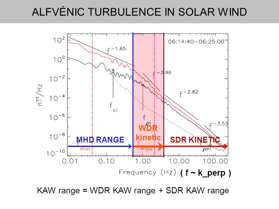 ALFVÉNIC TURBULENCE IN SOLAR WIND KAW range = WDR KAW range + SDR KAW range MHD RANGESDR KINETIC WDR kinetic ( f ~ k_perp )