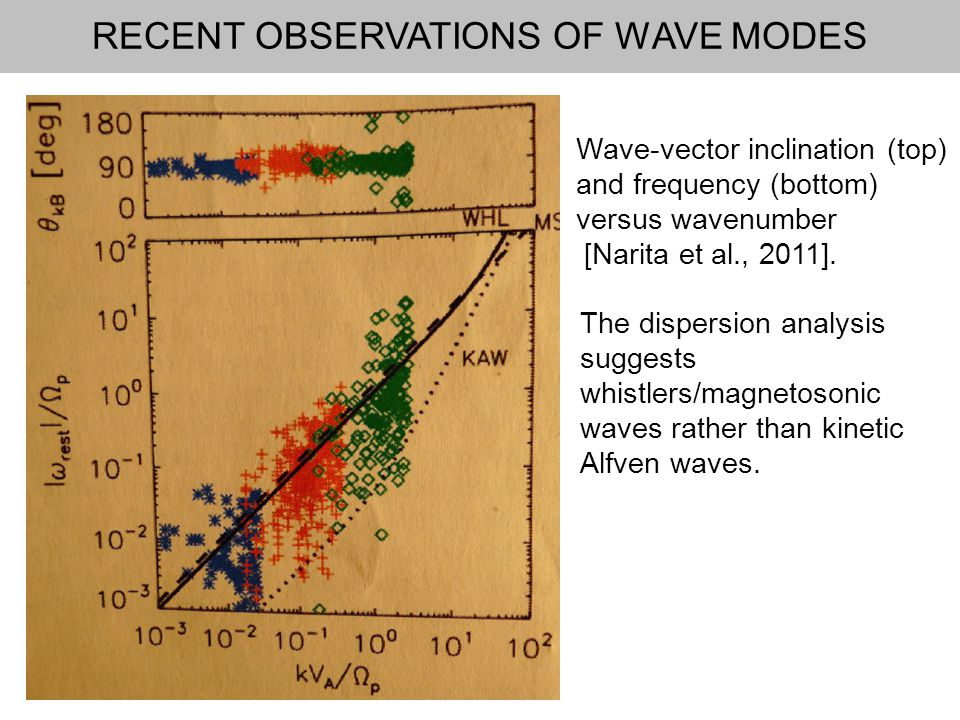 RECENT OBSERVATIONS OF WAVE MODES Wave-vector inclination (top) and frequency (bottom) versus wavenumber [Narita et al., 2011].
