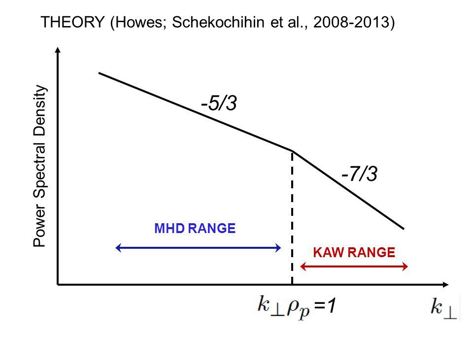 =1 -5/3 -7/3 MHD RANGE KAW RANGE THEORY (Howes; Schekochihin et al., 2008-2013) Power Spectral Density