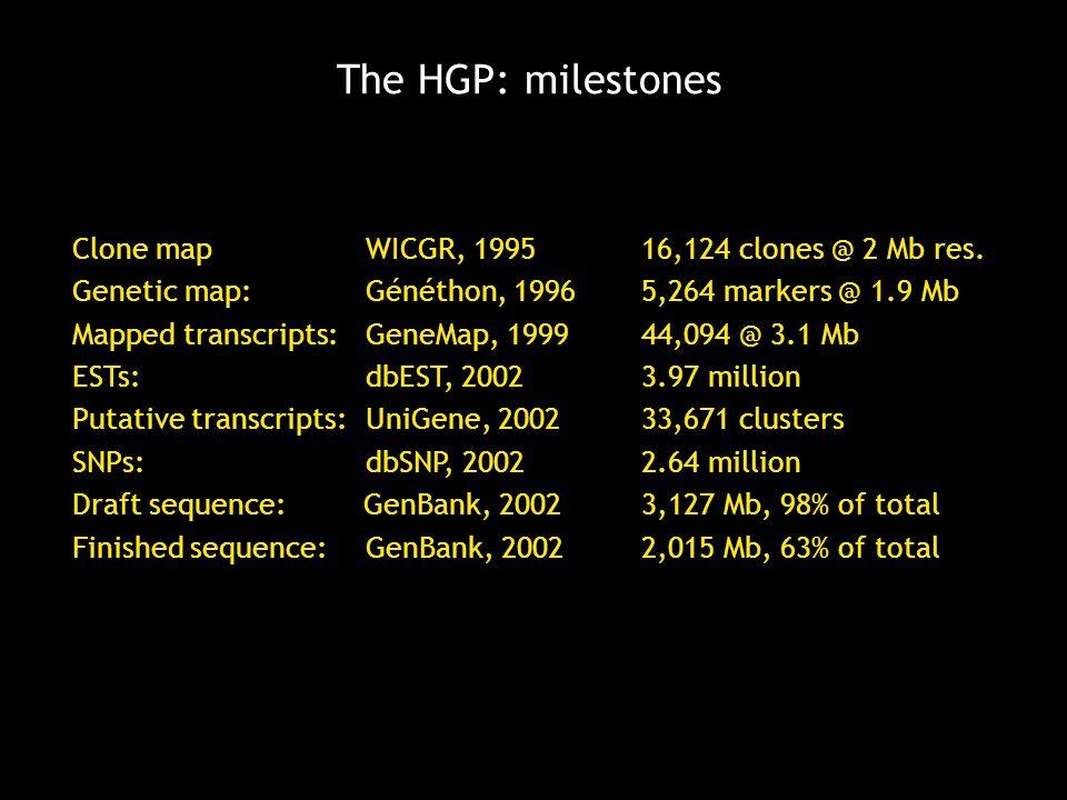 The HGP: milestones Clone mapWICGR, 1995 16,124 clones @ 2 Mb res.