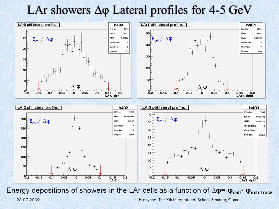 25.07.2009N.Huseynov The Xth International School-Seminar, Gomel LAr showers ∆φ Lateral profiles for 4-5 GeV Energy depositions of showers in the LAr cells as a function of ∆φ= φ cell - φ extr.track E cell / ∆ φ ∆ φ E cell / ∆ φ ∆ φ E cell / ∆ φ ∆ φ E cell / ∆ φ ∆ φ