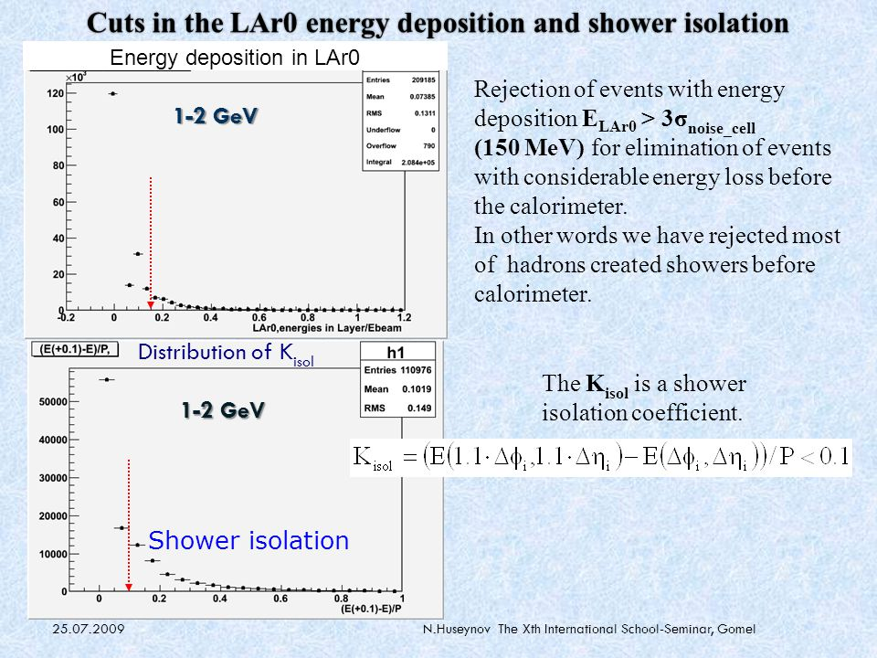 25.07.2009N.Huseynov The Xth International School-Seminar, Gomel Cuts in the LAr0 energy deposition and shower isolation Rejection of events with energy deposition E LAr0 > 3σ noise_cell (150 MeV)‏ for elimination of events with considerable energy loss before the calorimeter.
