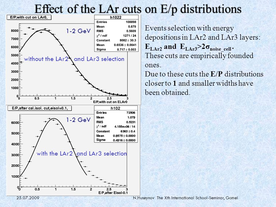 25.07.2009N.Huseynov The Xth International School-Seminar, Gomel Effect of the LAr cuts on E/p distributions Events selection with energy depositions in LAr2 and LAr3 layers: E LAr2 and E LAr3 >2σ noise_cell.