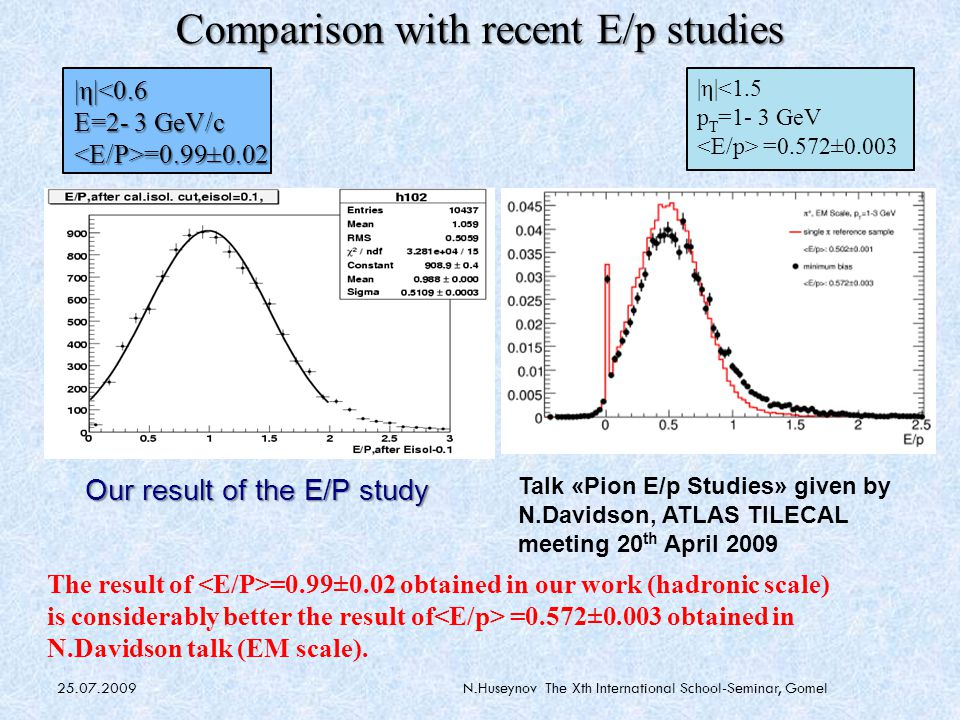 25.07.2009N.Huseynov The Xth International School-Seminar, Gomel Comparison with recent E/p studies Talk «Pion E/p Studies» given by N.Davidson, ATLAS TILECAL meeting 20 th April 2009 |η|<1.5 p T =1- 3 GeV =0.572±0.003 |η|<0.6 E=2- 3 GeV/c <E/P>=0.99±0.02 Our result of the E/P study The result of =0.99±0.02 obtained in our work (hadronic scale) is considerably better the result of =0.572±0.003 obtained in N.Davidson talk (EM scale)‏.