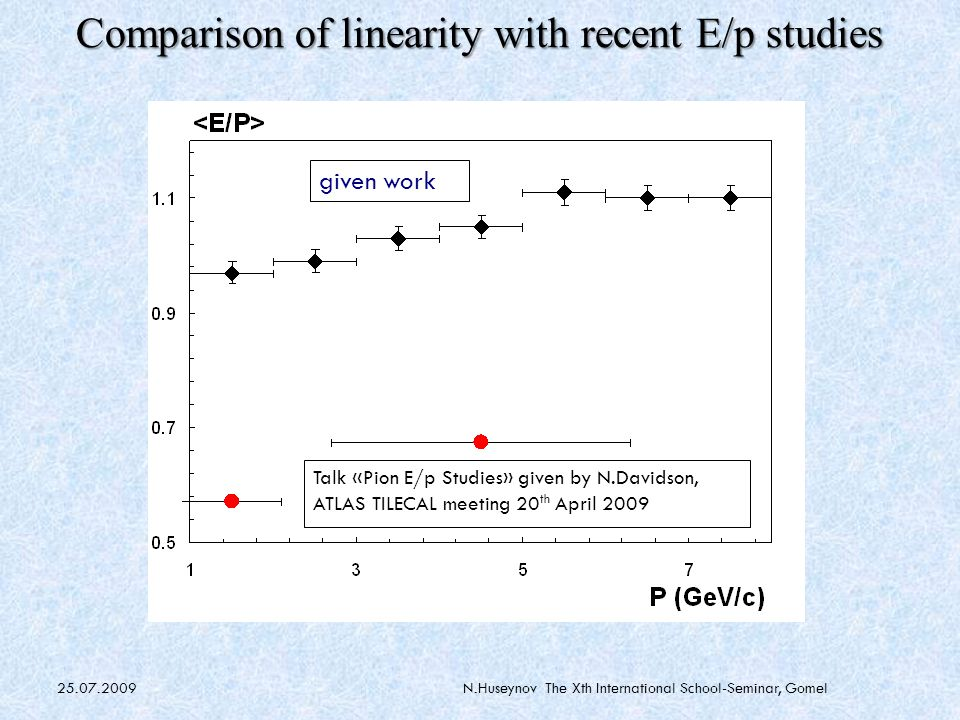 25.07.2009N.Huseynov The Xth International School-Seminar, Gomel given work Talk «Pion E/p Studies» given by N.Davidson, ATLAS TILECAL meeting 20 th April 2009 Comparison of linearity with recent E/p studies
