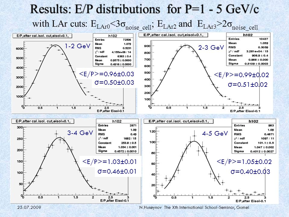 25.07.2009N.Huseynov The Xth International School-Seminar, Gomel In this method the reconstructed energy in a calorimeter is Longitudinal samplings – LAr1, LAr2, LAr3, Tile0, Tile1, Tile2 ─ weights, Monte Carlo simulation ─ Energy density in cell ─ cell energy deposition in electromagnetic (hadronic) scale Local Hadronic Calibration Method